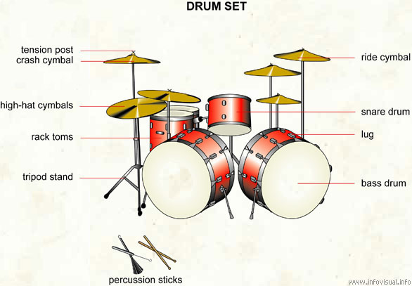 Drum Set Visual Dictionary