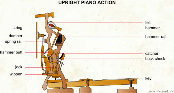 Upright piano action