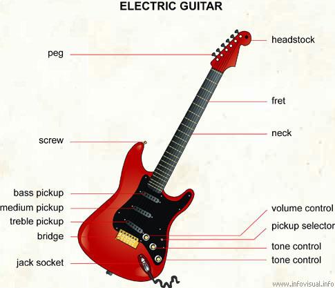 Electric guitar - Visual Dictionary