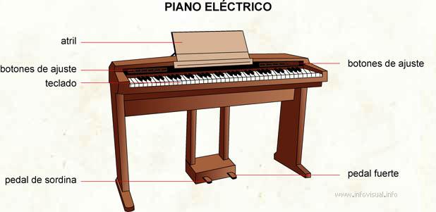 Piano eléctrico