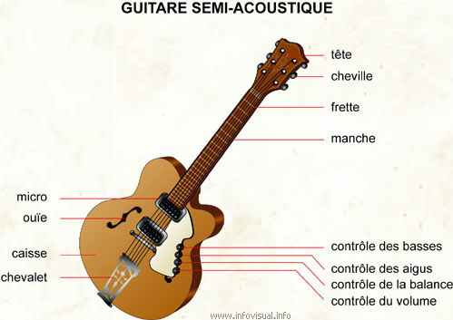 Guitare semi-acoustique