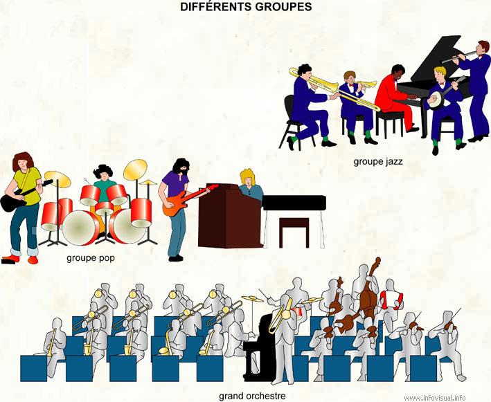 Différents groupes
