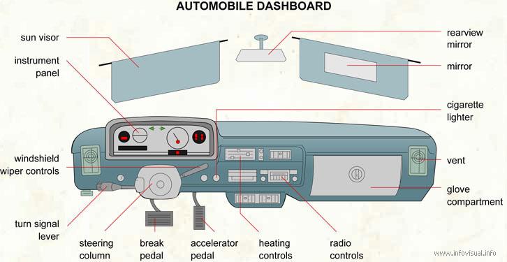 Automobile Dashboard Visual Dictionary