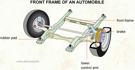 Front frame of an automobile - Visual Dictionary