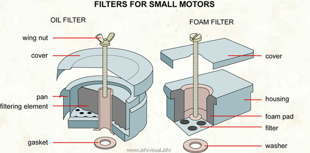 Filters for small motors