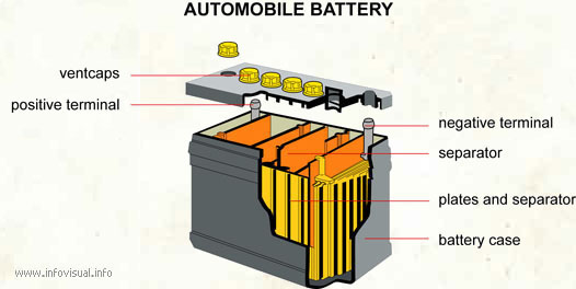 Automobile Battery Diagram - Wiring Liry • on car tools names, car hood parts names, car frame parts names, car radiator parts names, car body names, car lights names, car wheel parts names,