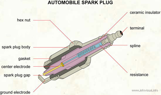 automobile spark plug visual dictionary rh infovisual info Spark Plug Firing Order Diagram Spark Plug Wire Parts