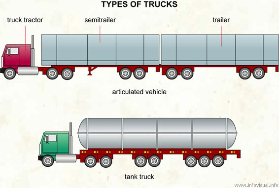 Types of trucks (1 of 2)