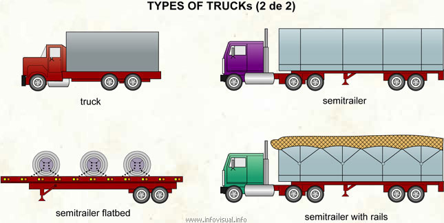 Types of trucks 2 of 2  Visual Dictionary