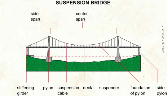 Suspension bridge visual dictionary ccuart Choice Image