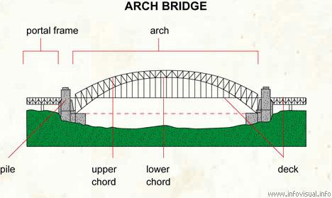 Arch bridge - Visual Dictionary