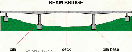 beam bridge visual dictionary rh infovisual info Arch Bridge Diagram Truss Bridge Diagram