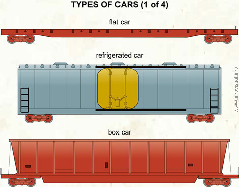 Types of cars (1 of 4)