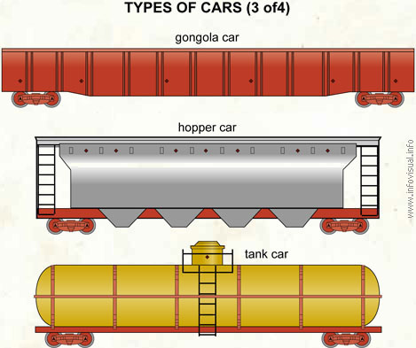 Types of cars (3 of 4)