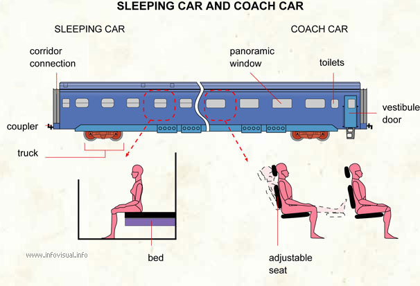Sleeping car and coach car