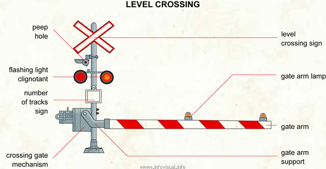Level crossing - Visual Dictionary