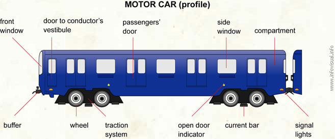 Motor car (profile)
