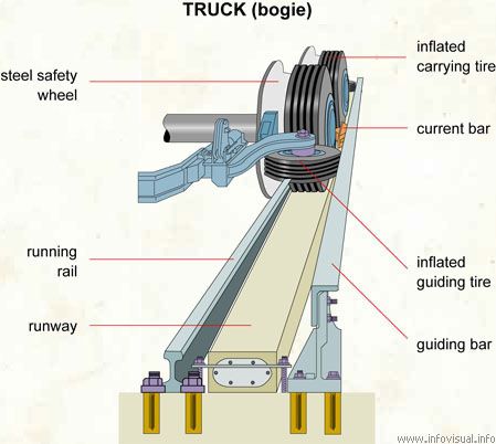 Truck (bogie)