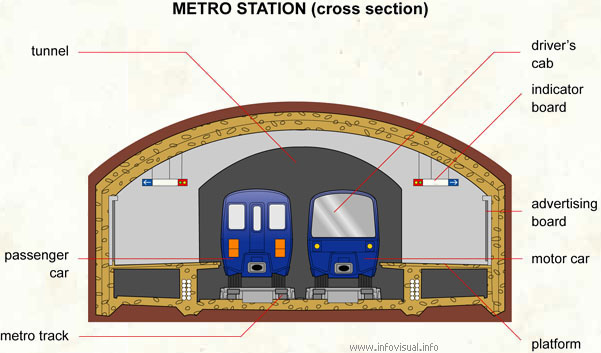 Metro station (cross section)