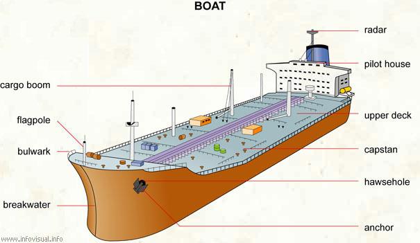 Boat - Visual Dictionary