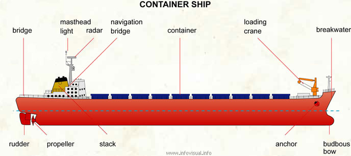 freighter ship diagram wiring diagrams control Tanker Ship container ship visual dictionary small freighter freighter ship diagram