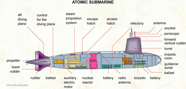 Atomic submarine - Visual Dictionary
