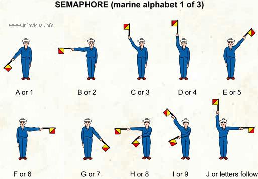 Semaphore (marine alphabet 1)