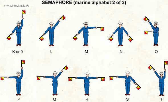 Semaphore (marine alphabet 2)