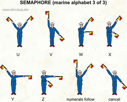 Semaphore (marine alphabet 3)