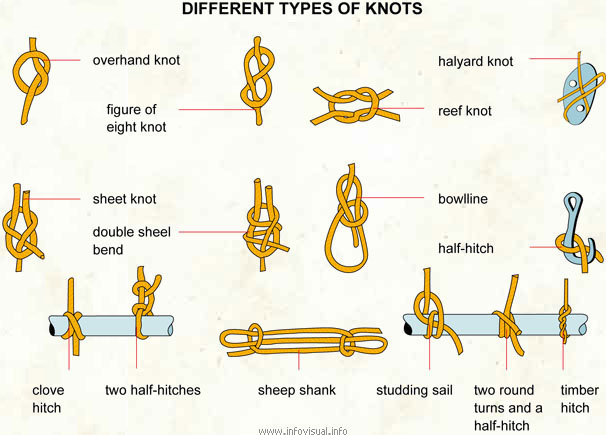 228ec4588a19 Different types of knots - Visual Dictionary