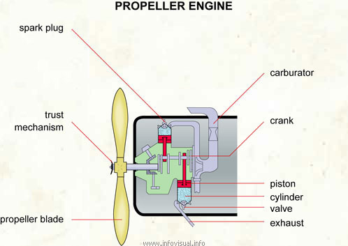 propeller engine visual dictionary rh infovisual info Airplane Propeller Diagram Propeller Size Centrifugal Pump Diagrams