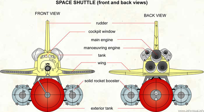 Space shuttle (front and back views)