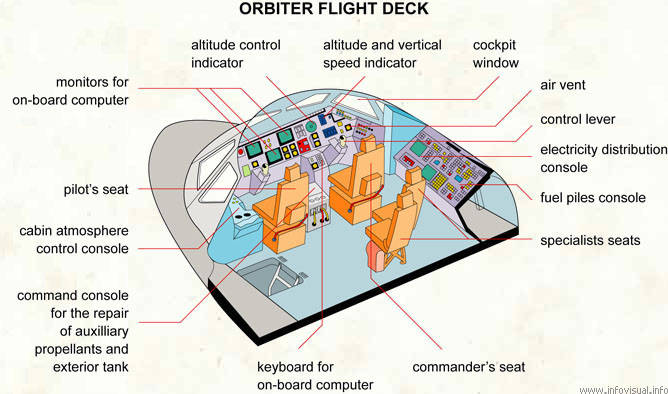 Orbiter flight deck