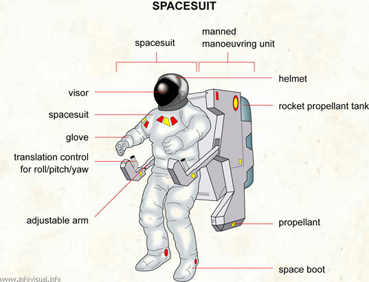 spacesuit visual dictionary rh infovisual info Anatomy of a Space Suit astronaut spacesuit diagram