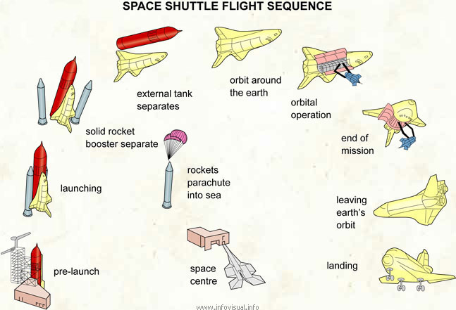 Space shuttle flight sequence