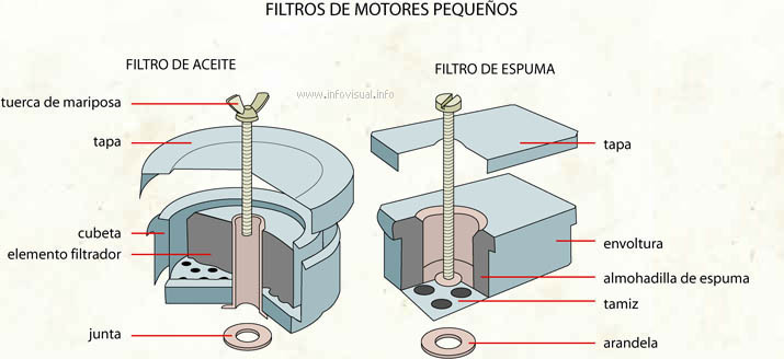 Filtros de motores pequeños