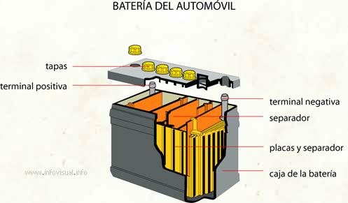 Batería del automóvil