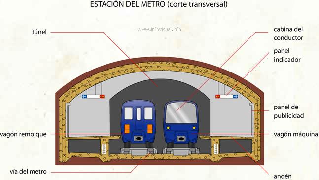 Estación del metro