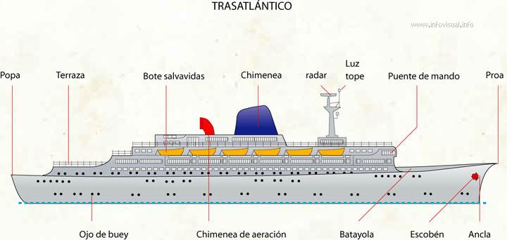 Trasatlántico
