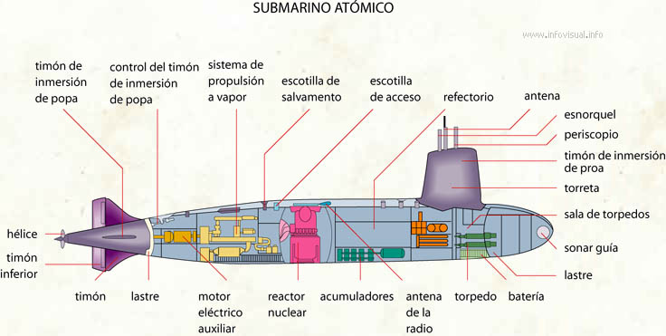 Submarino atómico