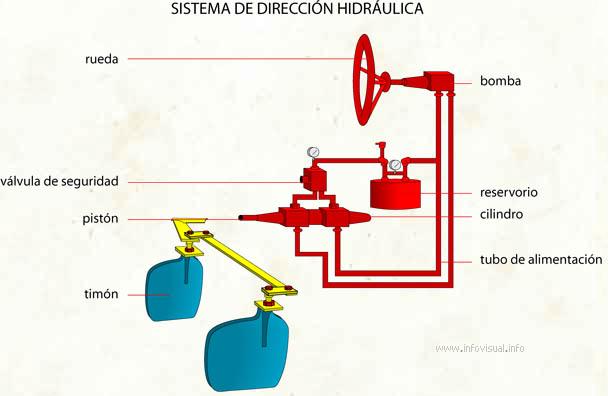 Sistema hidráulico definición