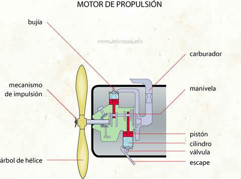 Motor de propulsión