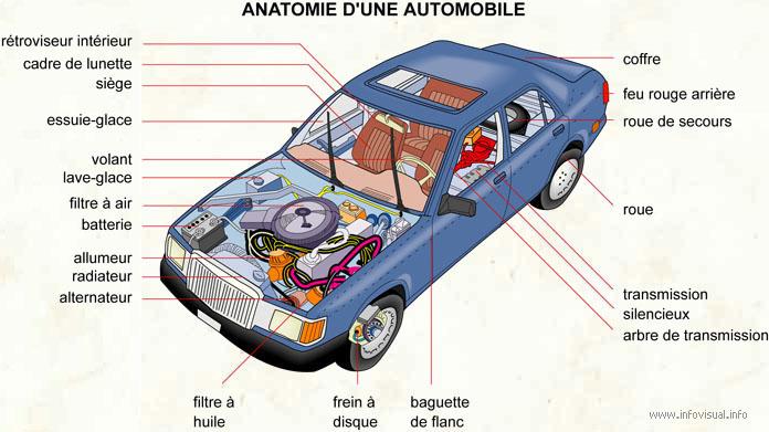 Anatomie d'une automobile