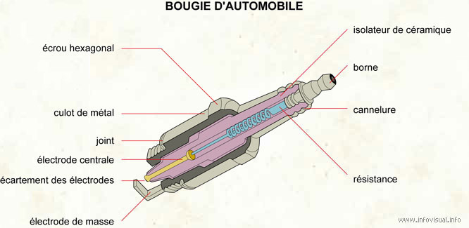 Bougie d'automobile