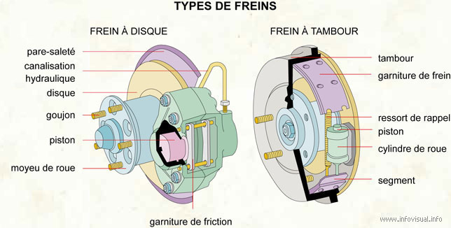 Types de freins