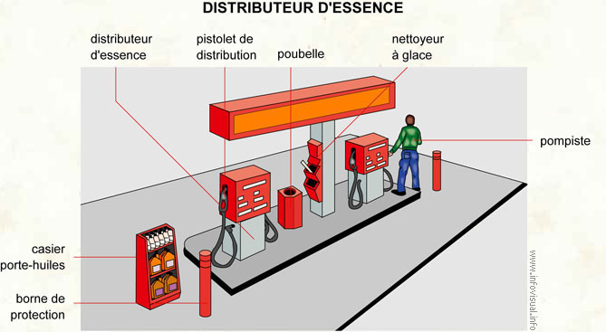 Distributeur d'essence