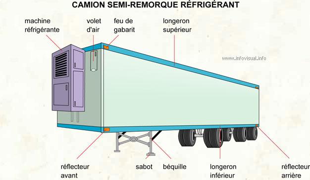 Camion semi-remorque réfrigérant