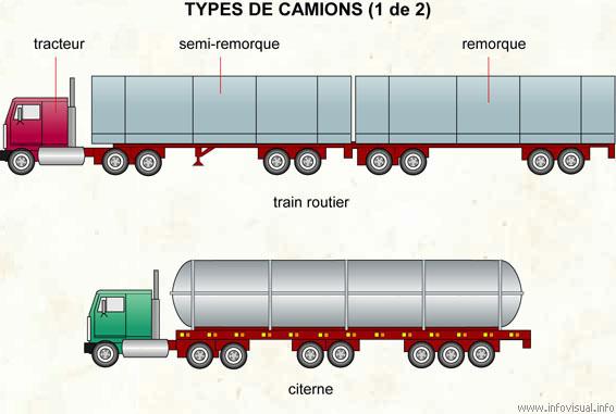 Types de camions (1 de 2)