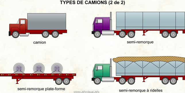 Types de camions (2 de 2)