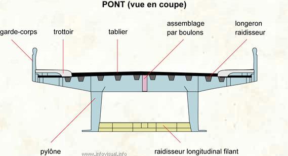 Pont (vue en coupe)